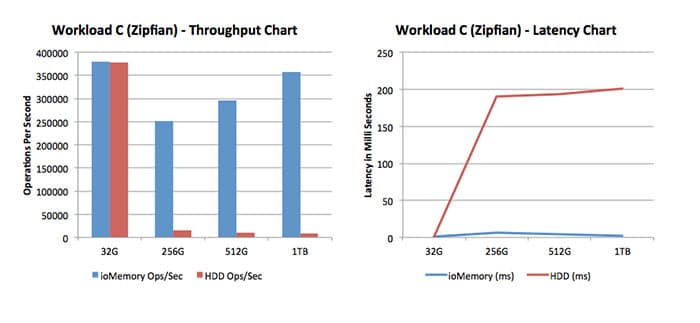 Figure 5: Workload C (Read-Only Workloads) Throughput and Latency Chart