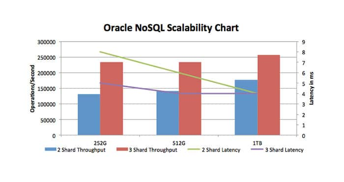 Figure 6: Oracle NoSQL, 2 and 3 shard scalability results