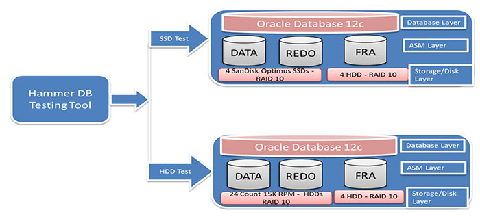 Figure 1: Short Stroked HDD and SanDisk Optimus SSD storage environments for Oracle OLTP testing.