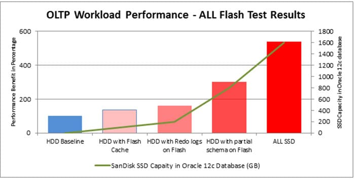 Figure 2: Oracle database 12c performance scaling from Flash Cache to All Flash solution on SanDisk storage