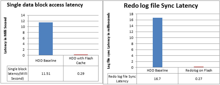 Figure 3: Oracle database 12c latency reduction using Flash Cache and Redolog files on SanDisk storage
