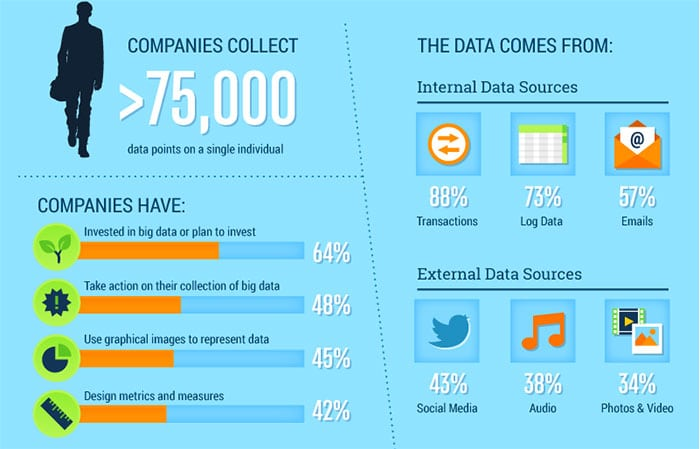 Graph on Data Collection for Big Data