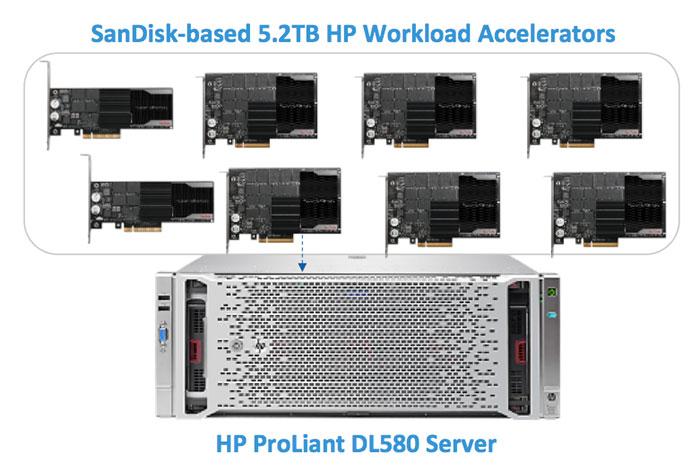 SanDisk-based 5.2TB HP Workload Accelerators HP ProLiant DL580 Server