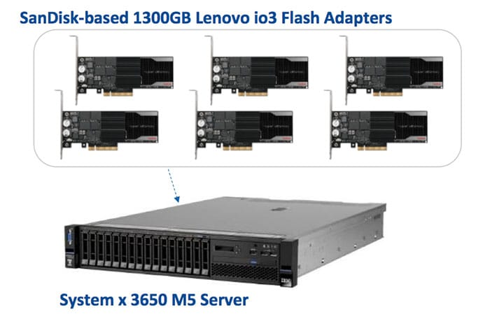 SanDisk based 1300GB Lenovo io3 Flash Adapters System x3650 M5 Server