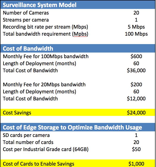 Storage_IoT_TCO