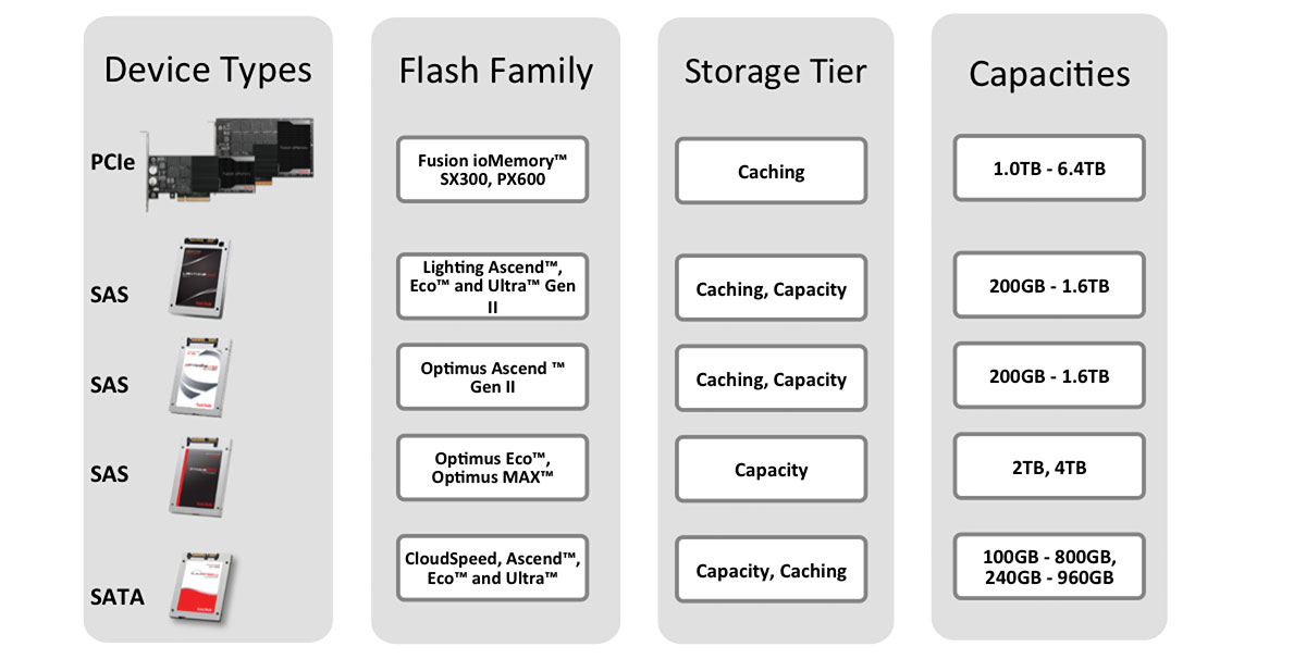 Fig 2: Build your own Virtual SAN with SanDisk flash