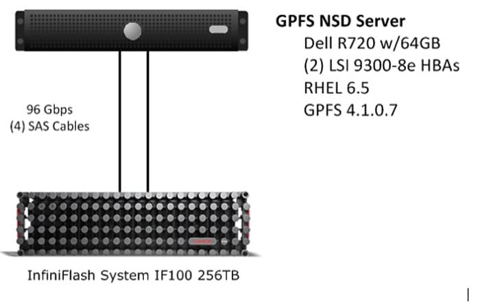 Figure 1 GPFS NSD Server on Dell R720 connected to InfiniFlash system