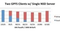 Figure 7 Two GPFS Clients w/ Single NSD Server - 64K 100% random reads with 1MB sequential writes