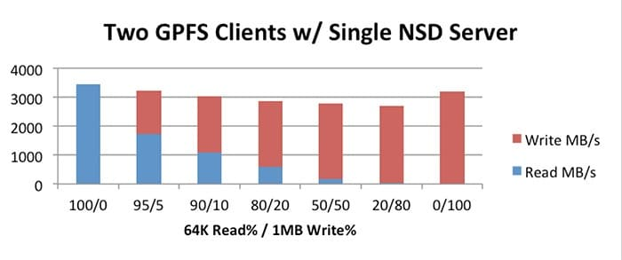 Figure 3 Single Server GPFS Tests on InfiniFlash 256K 100% random reads with 1MB sequential writes