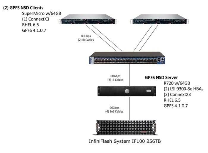 Figure 4 Single GPFS NSD Server with two GPFS Clients