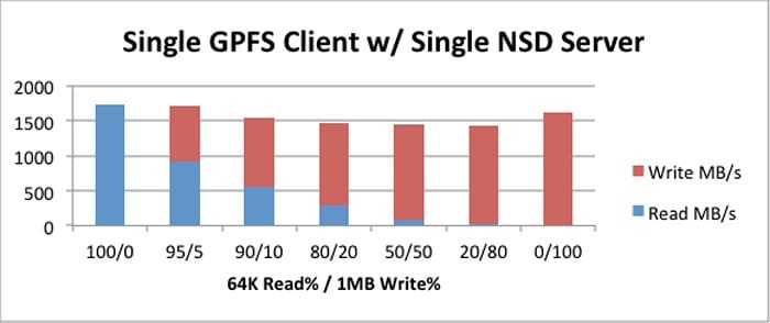 Figure 5 Single GPFS Client w/ Single NSD Server - 64K 100% random reads with 1MB sequential writes