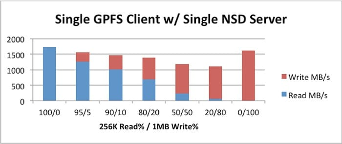 Figure 6   Single GPFS Client w/ Single GPFS NSD Server - 256K 100% random reads with 1MB sequential writes