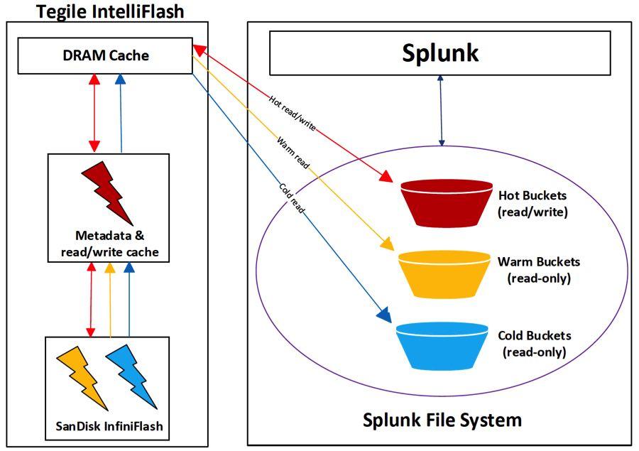 Tegile IntelliFlash and Splunk