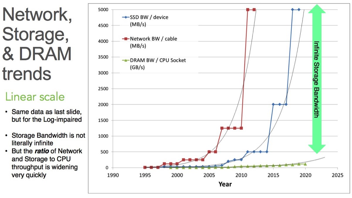 DRAM trends - linear chart