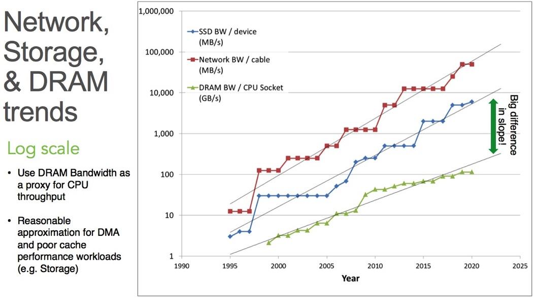 DRAM trends - log chart