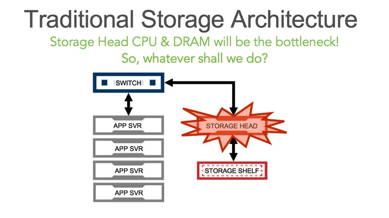 Traditional Storage Architecture
