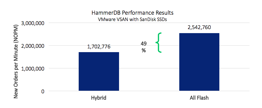 VSAN HammerDB Performance Results
