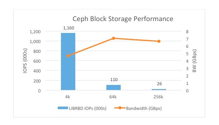 Random read workload on a single unit InfiniFlash (512TB)