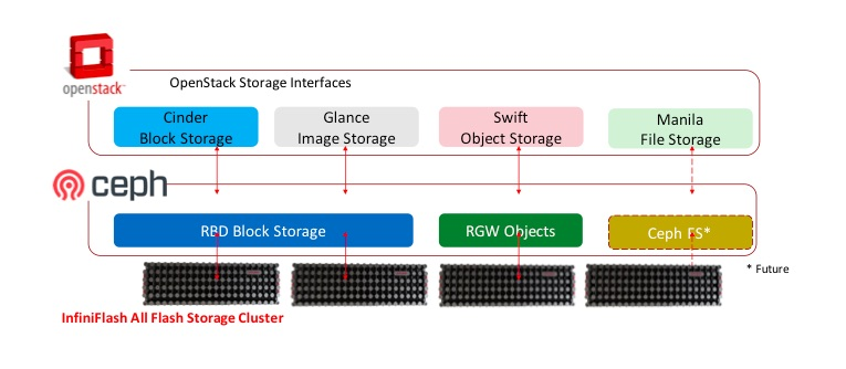 InfiniFlash System – Custom fit for Ceph and OpenStack