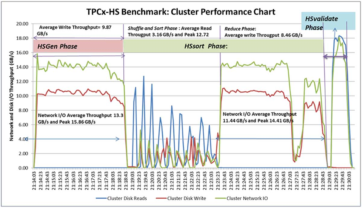 TPCx-HS benchmark results