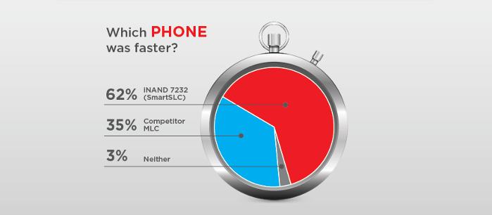 Phone-Speed