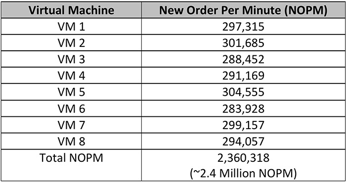 Testing Results New Order Per Minute (NOPM)