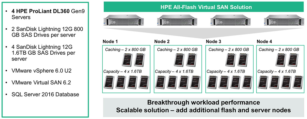 Figure 2: HPE and SanDisk all-flash Virtual SAN Solution for Business Critical Applications