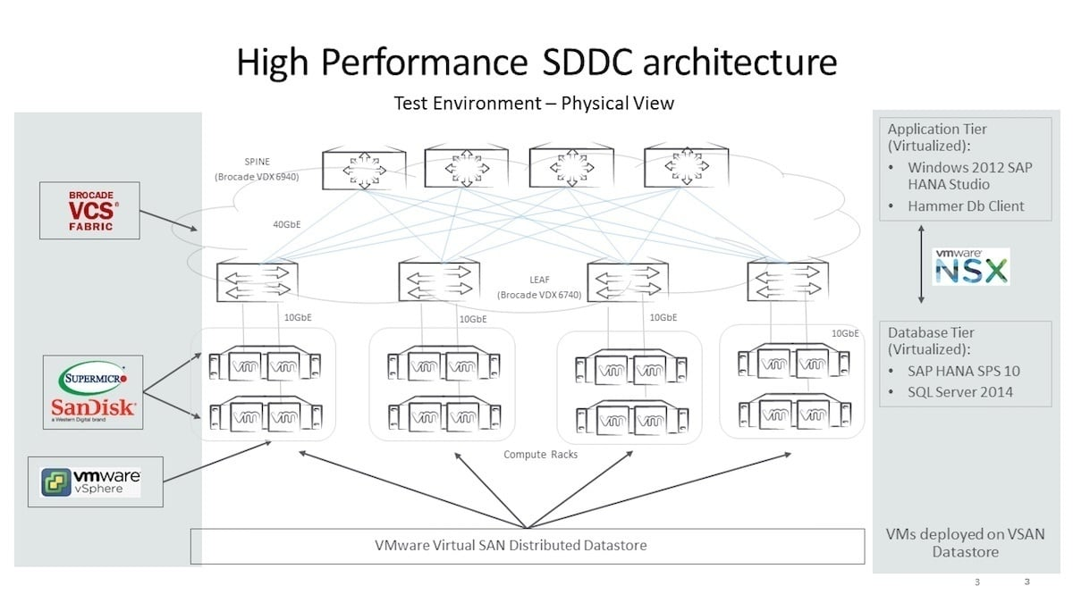 Figure 3: SDDC Architecture for Business Intelligence and OLTP Workloads