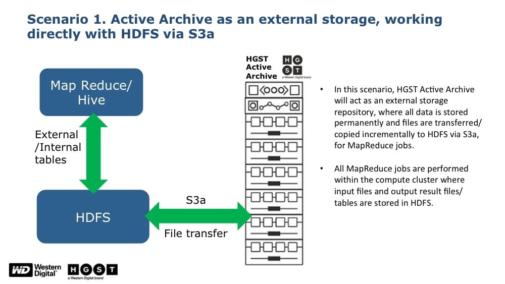 Scenario 1: HGST data lake platform as external storage working directly with HDFS via S3A