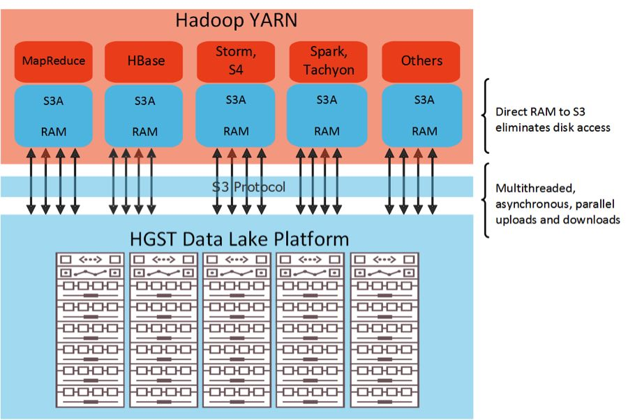 HGST Data Lake Platform using S3A protocol
