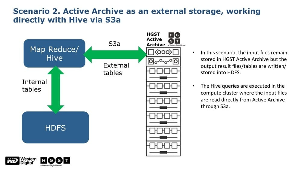 Scenario 2: HGST data lake platform as external storage working directly with Hive via S3A