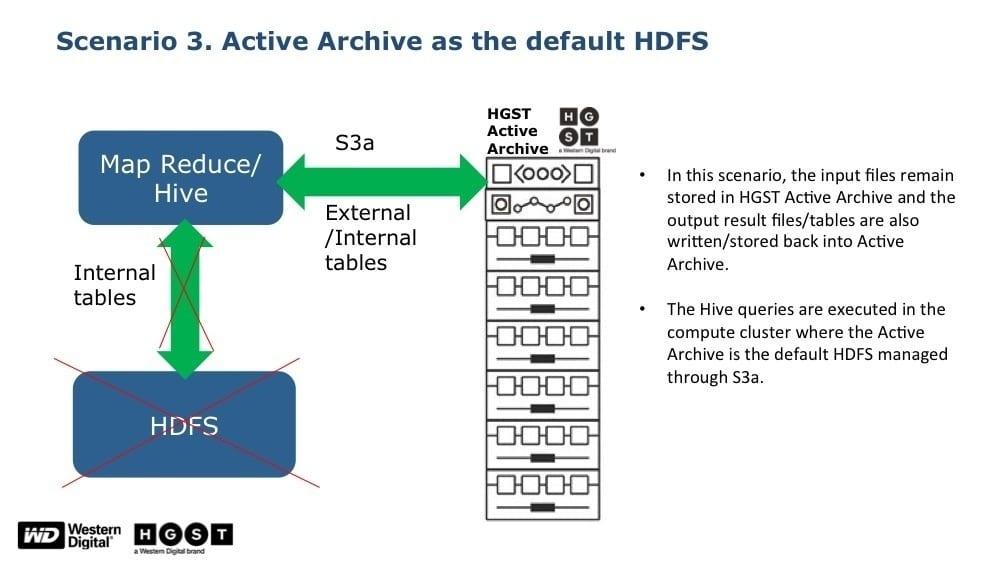 Scenario 3: HGST data lake platform as default HDFS
