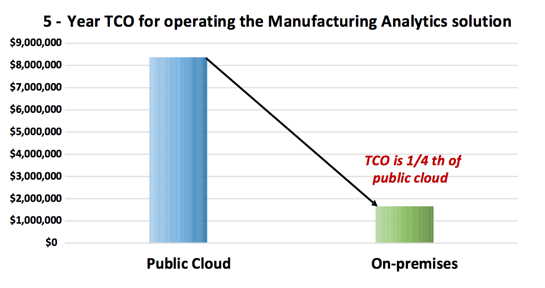 Figure 6: TCO comparison between the public cloud solution and the HGST data lake platform over 5 years