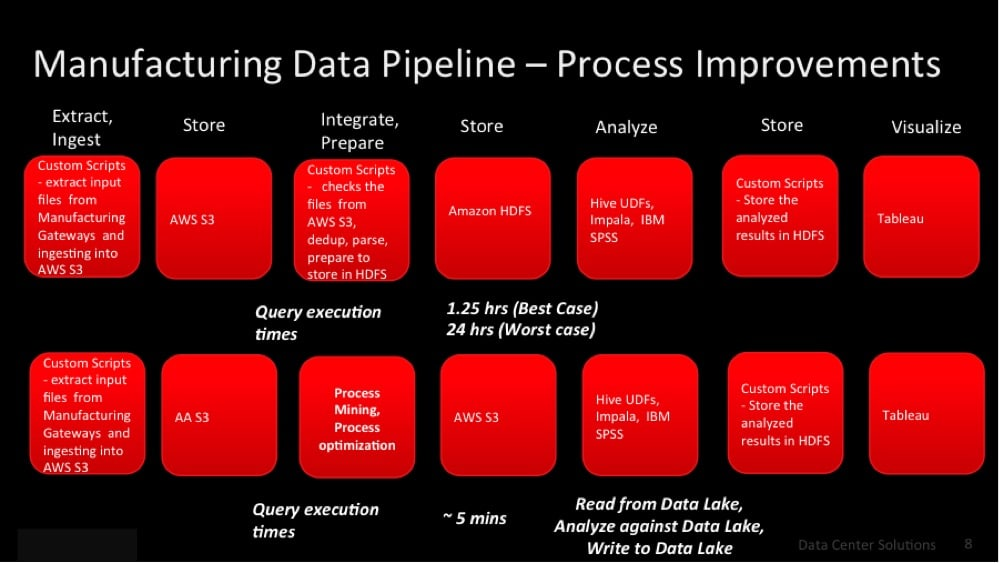 Figure 5: Testing overview of data pipeline and query execution times