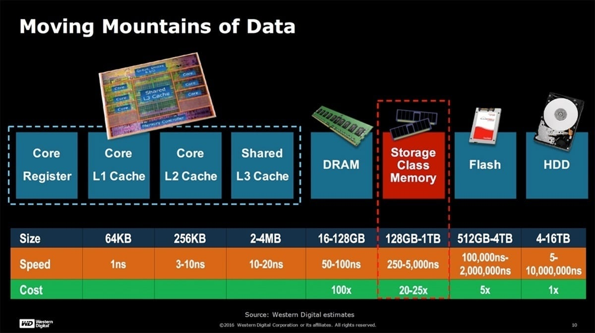 Storage Tiers in Computing