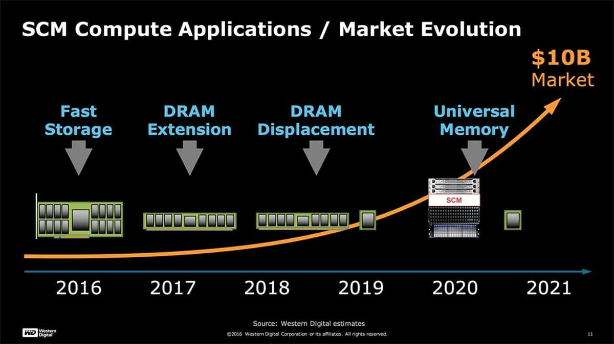 Market evolution in memory technology