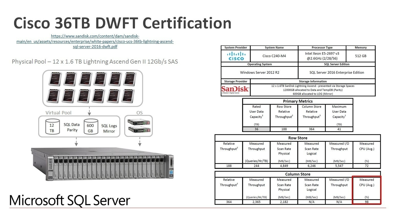 SQL Server DWFT Certification - 36TB
