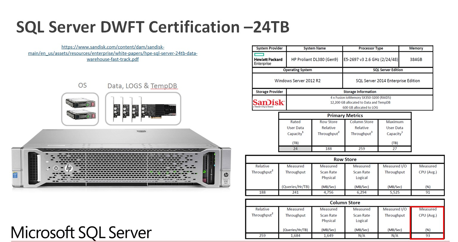 SQL Server DWFT Certification - 24TB
