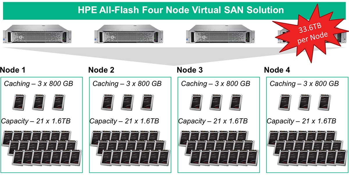Figure 1: Scale Up to 33.6TB of Flash Capacity per Virtual SAN Node