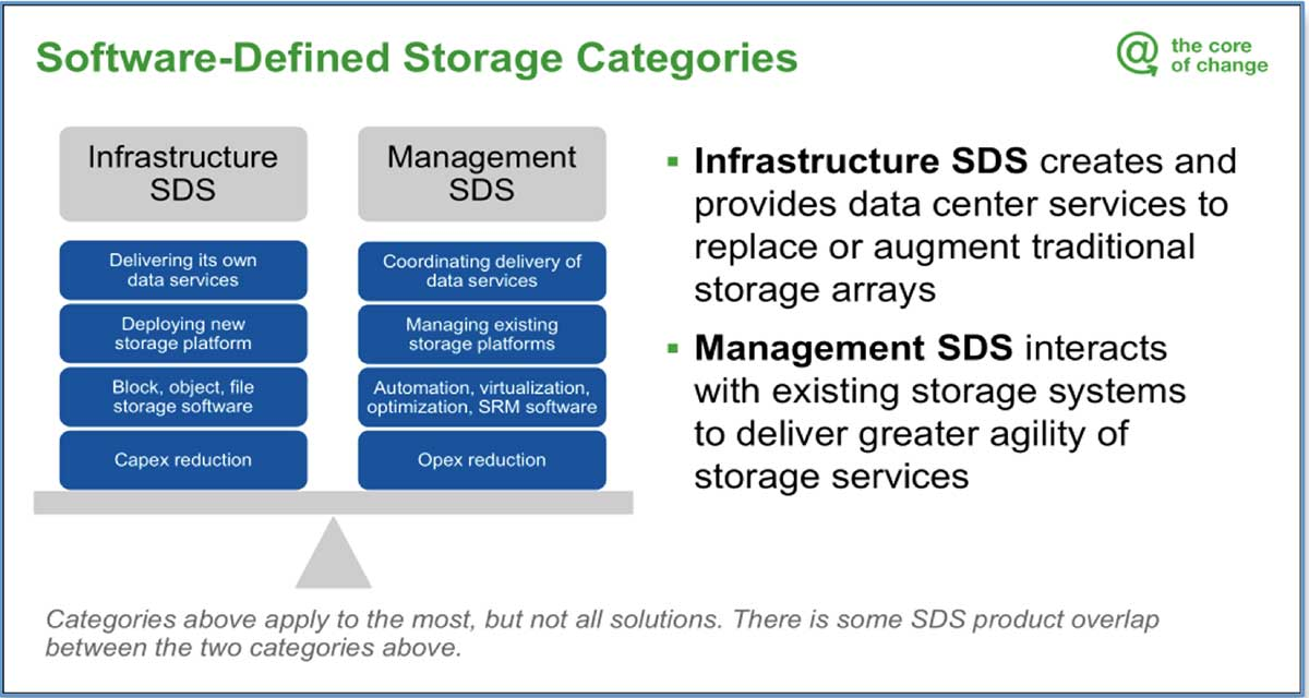 Gartner Presentation, How to Benefit From Software-Defined Storage in the Age of Bimodal IT