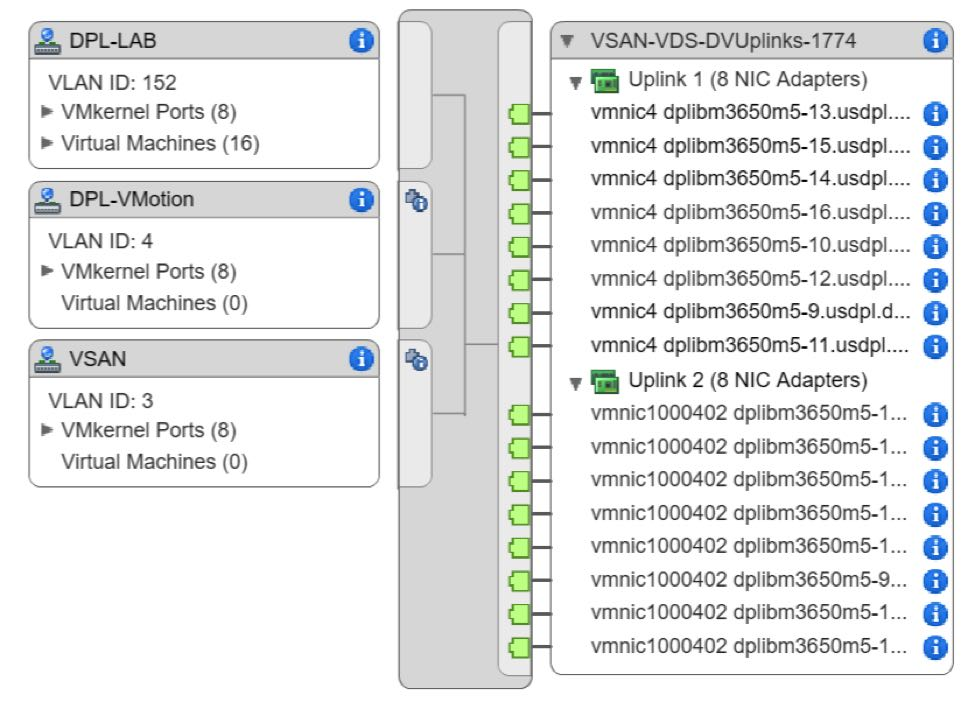 Configuring Western Digital's vSAN Performance Testbed