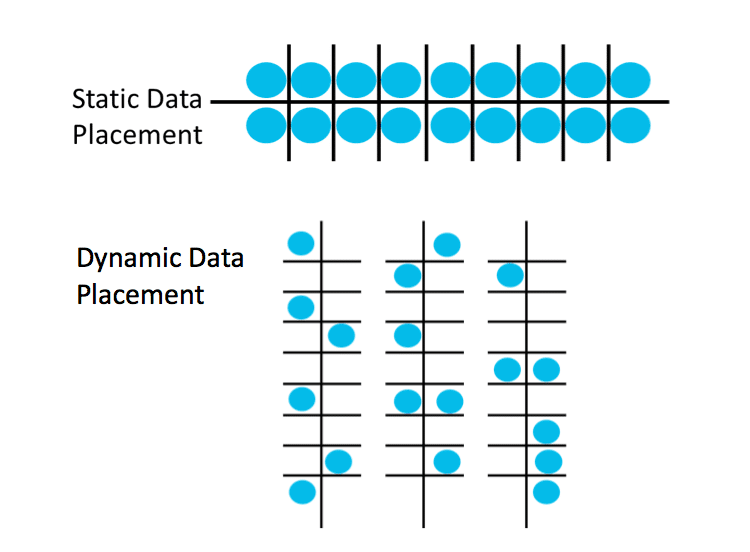 Dynamic data placement