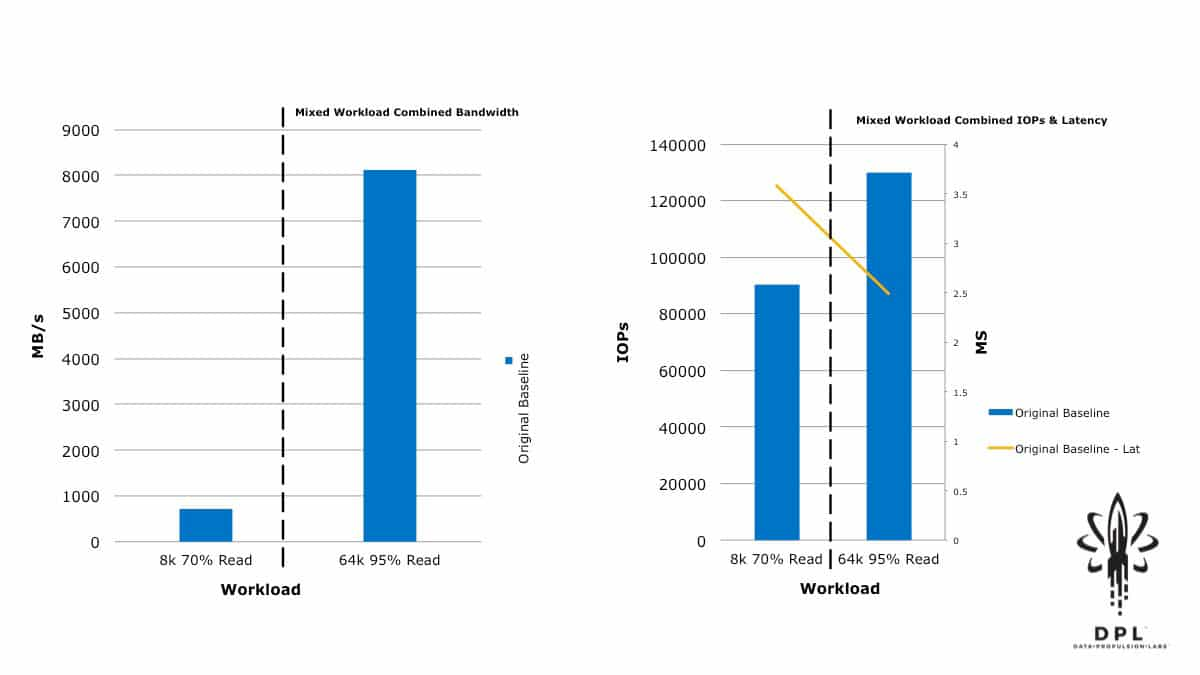 vSAN mixed workload initial results