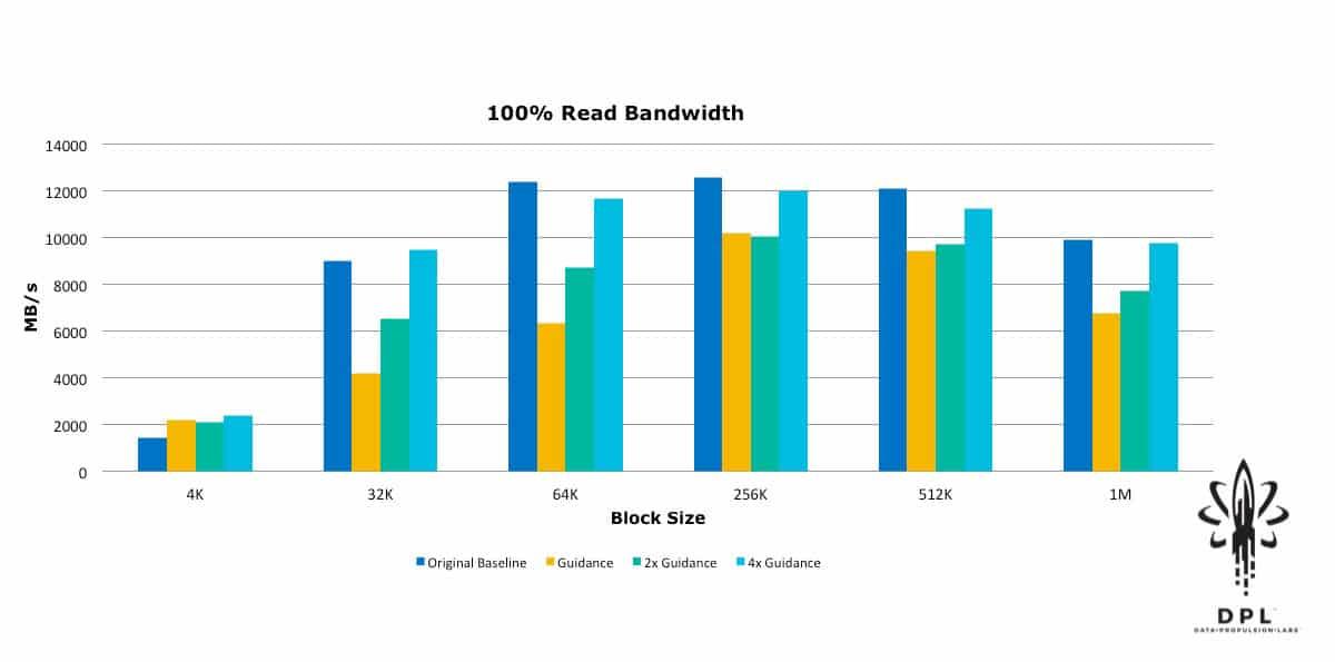 vSAN 100% Read bandwidth