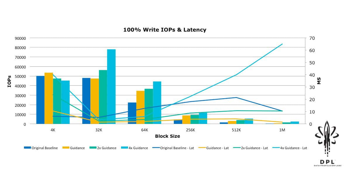 vSAN 100% write IOPS and latency