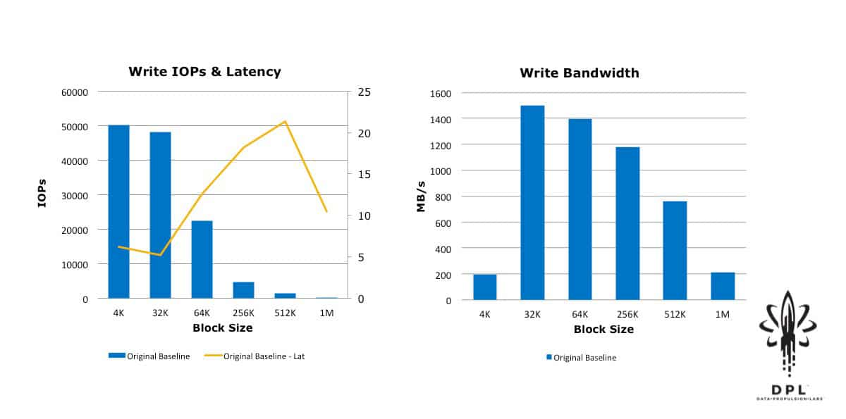 vSAN write IOPS latency