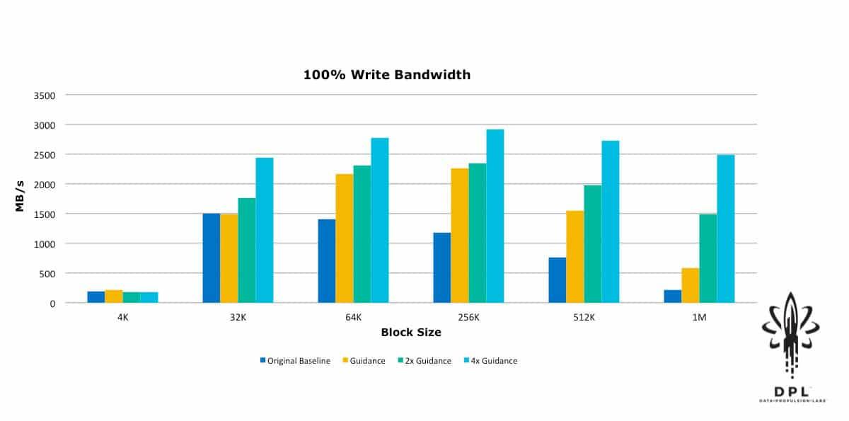 cSAN 100% write bandwidth