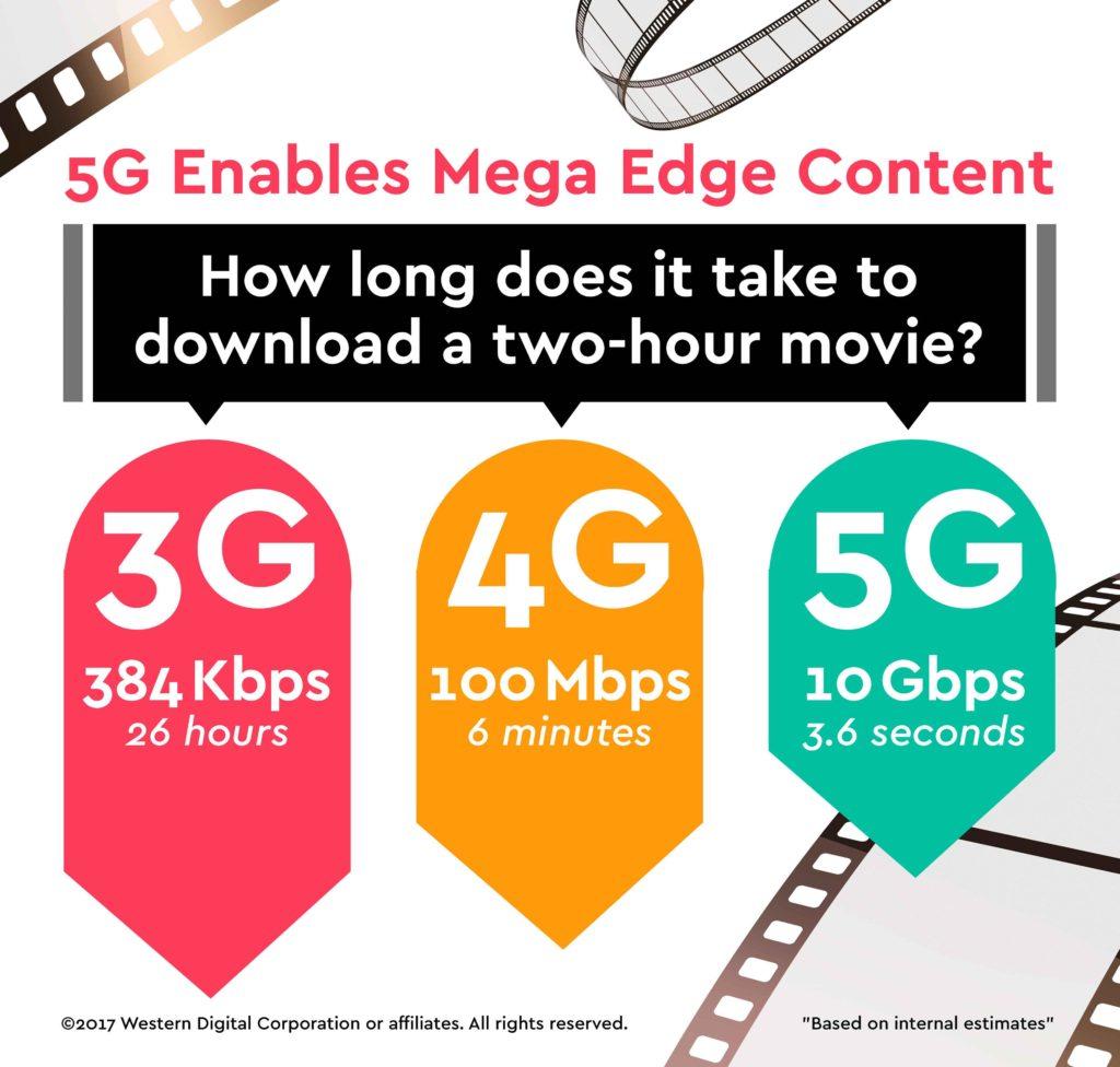 5G movie speeds