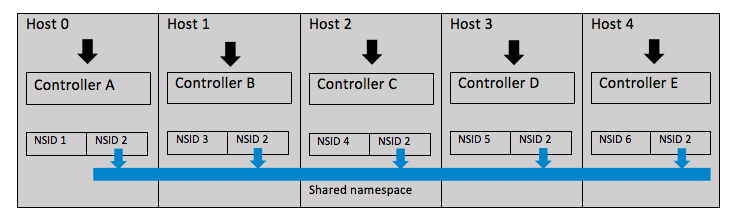 NVMe Features - IO Ownership (NUMA)