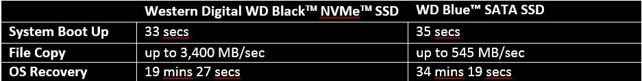 NVMe gaming